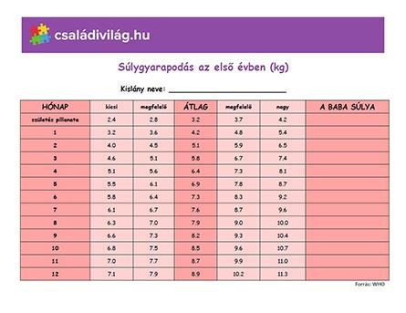súlygyarapodási táblázat lány