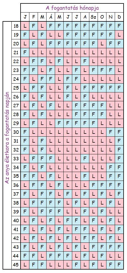 fogantatási naptár Kínai fogantatási naptár   kisfiú vagy kislány? fogantatási naptár
